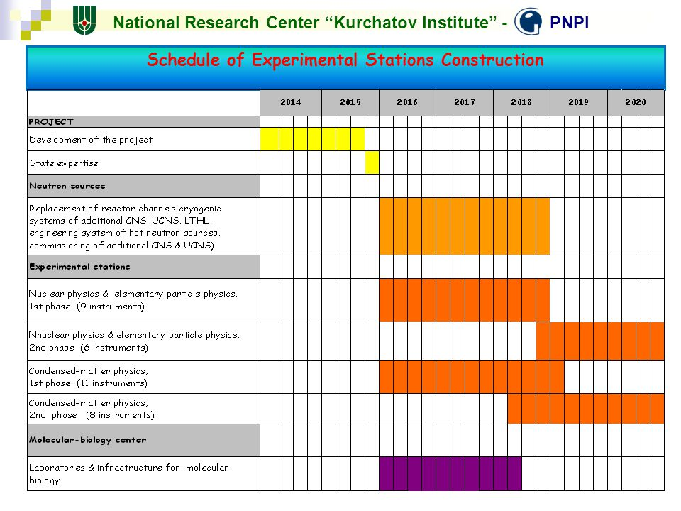 Schedule of Experimental Stations Construction