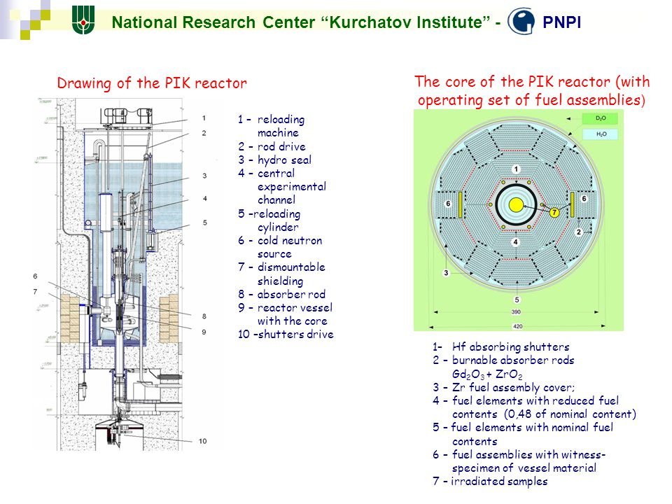 The core of the PIK reactor (with operating set of fuel assemblies)