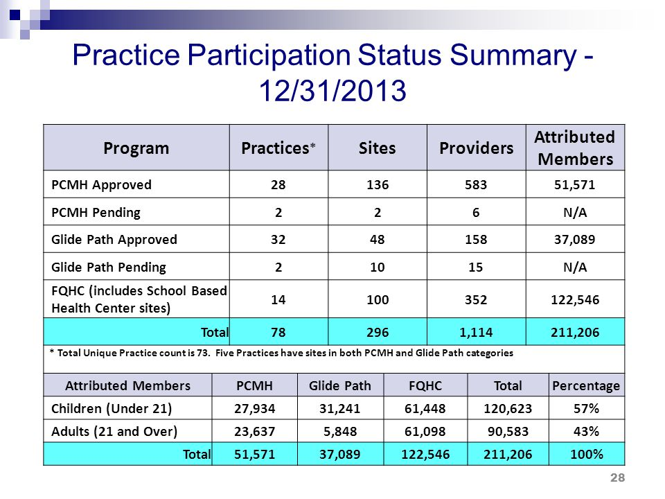 Practice Participation Status by Region 12/31/2013