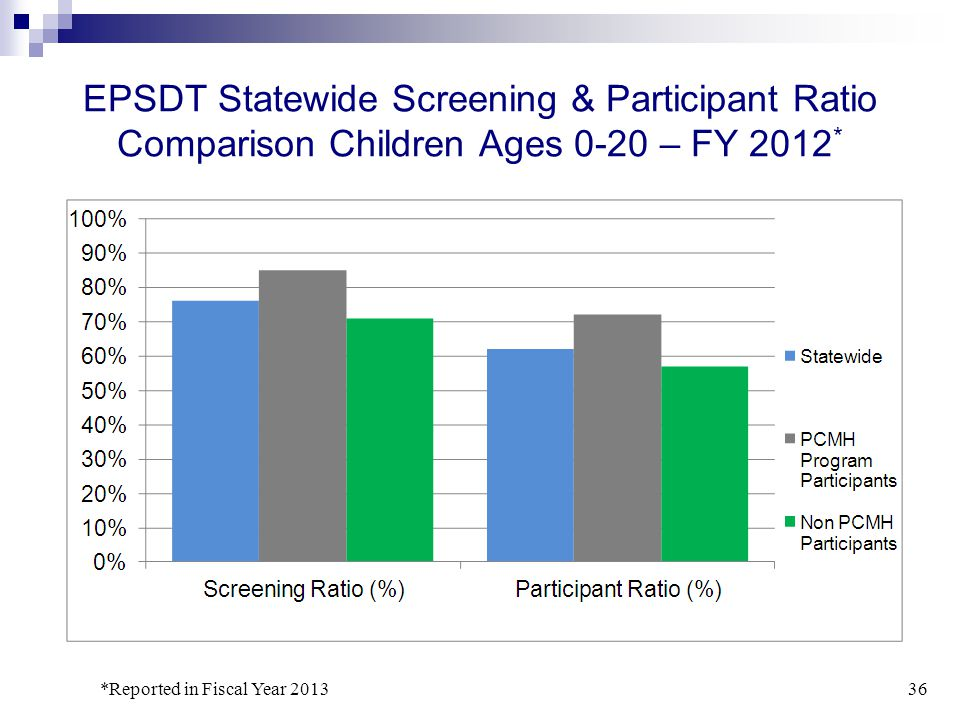Early Signs of PCMH Program Success 2013 Member Satisfaction Results*