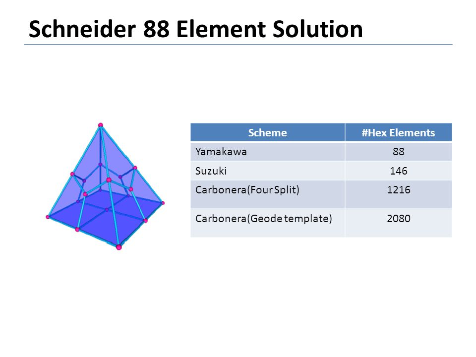 Schneider 88 Element Solution
