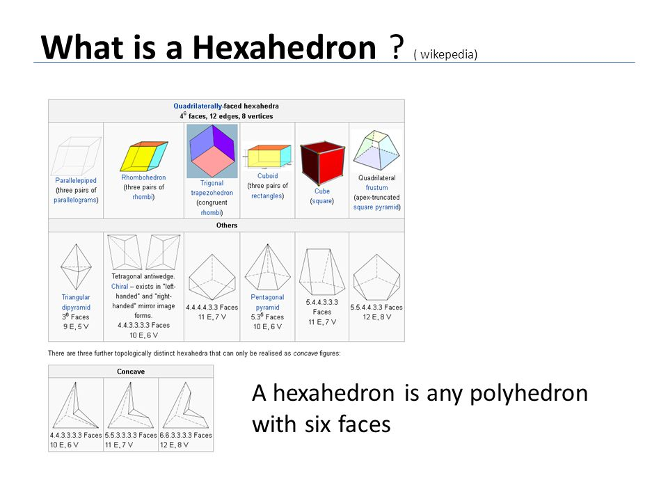 What is a Hexahedron ( wikepedia)