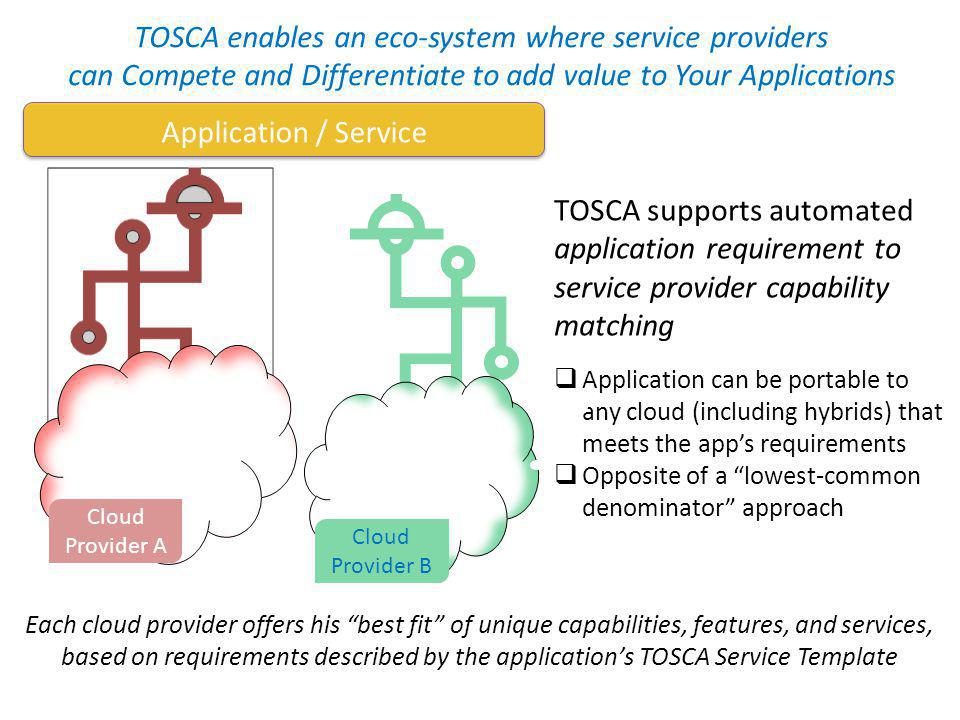 TOSCA enables an eco-system where service providers can Compete and Differentiate to add value to Your Applications