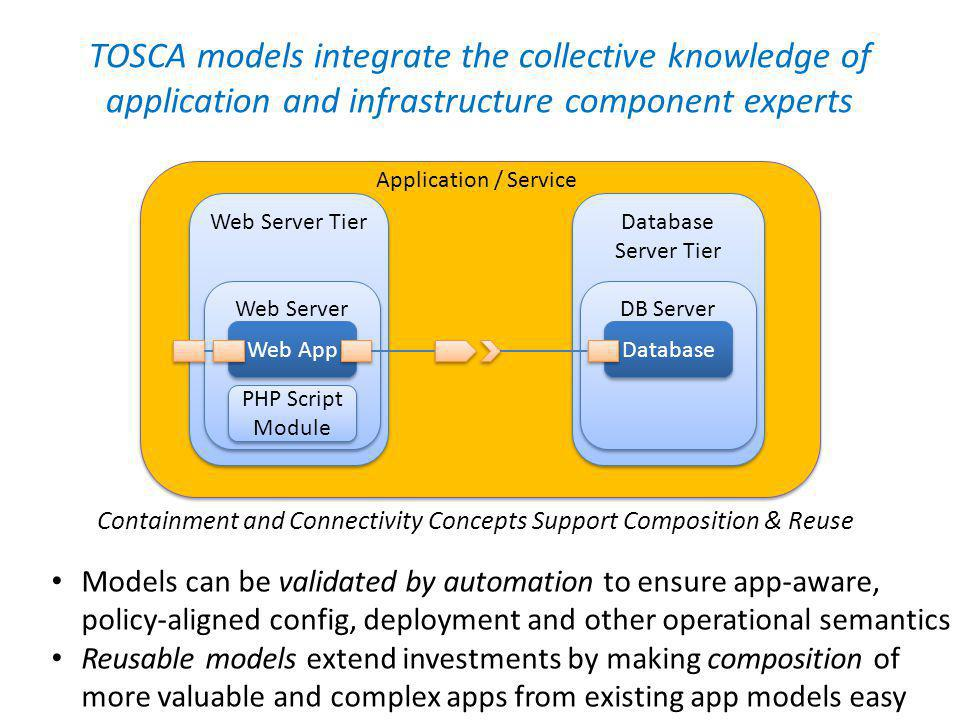 TOSCA models integrate the collective knowledge of application and infrastructure component experts