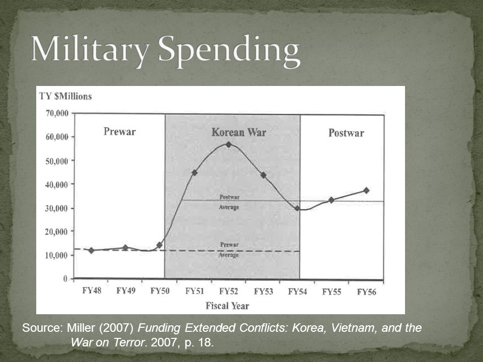 Military Spending Source: Miller (2007) Funding Extended Conflicts: Korea, Vietnam, and the War on Terror.