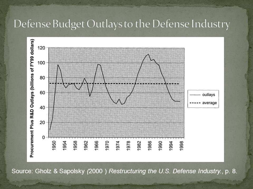 Defense Budget Outlays to the Defense Industry