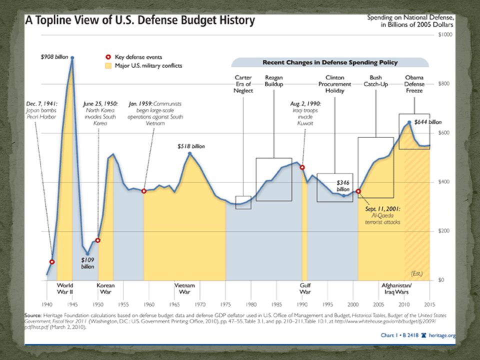Likewise, spending for military purposes has been gradually building since the 1948 dip following the Second World War.