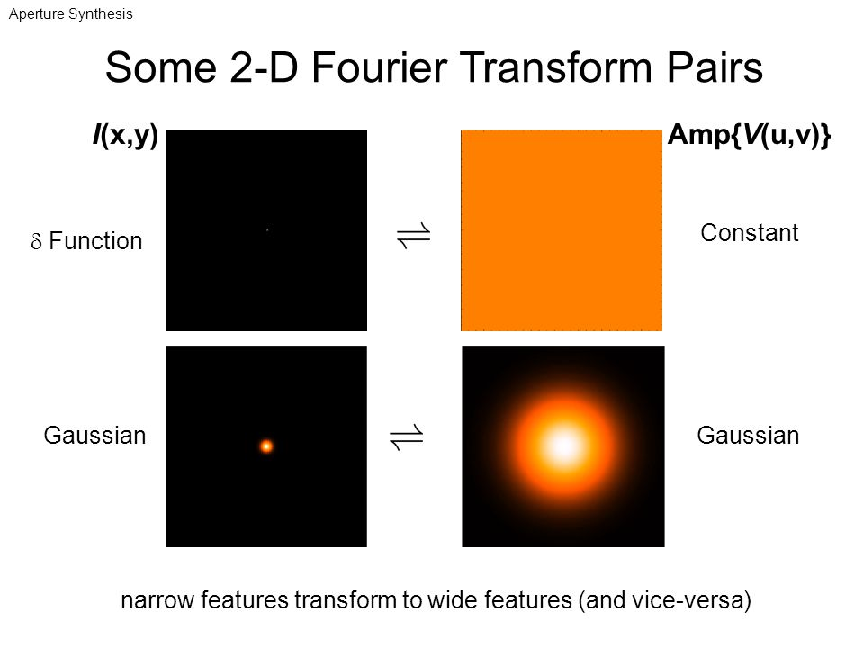 Some 2-D Fourier Transform Pairs