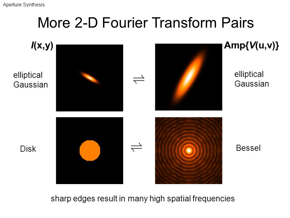 More 2-D Fourier Transform Pairs