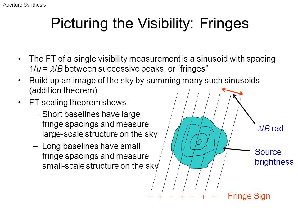 Picturing the Visibility: Fringes