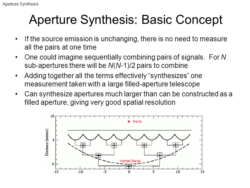 Aperture Synthesis: Basic Concept