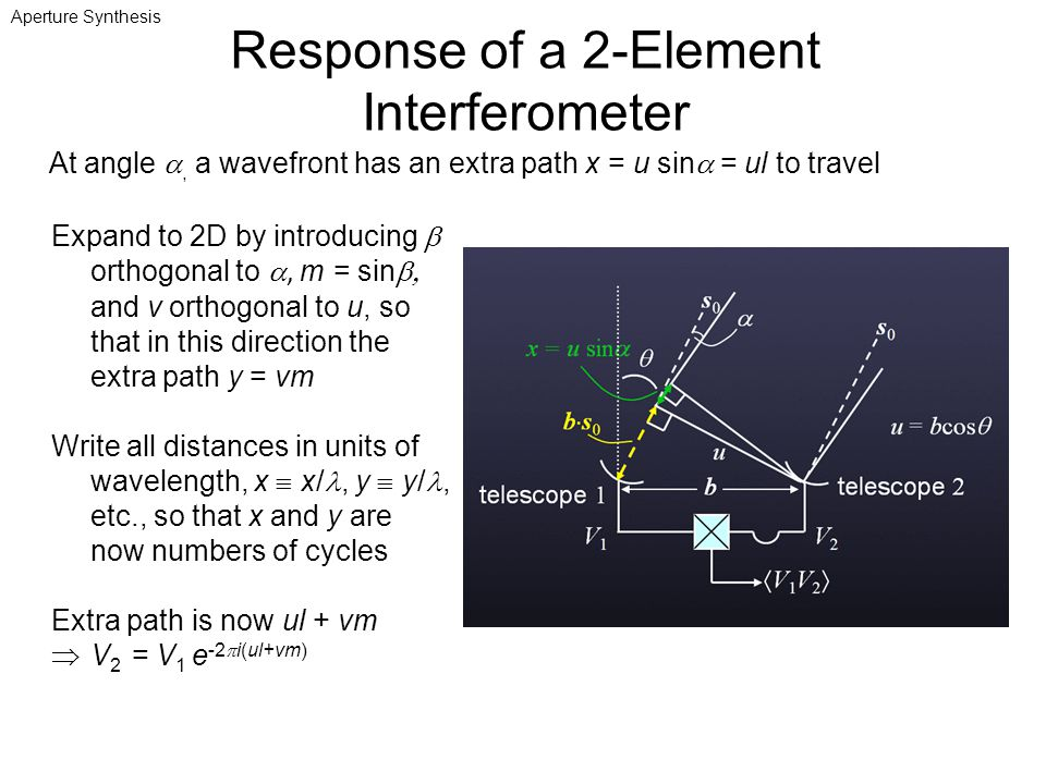 Response of a 2-Element Interferometer
