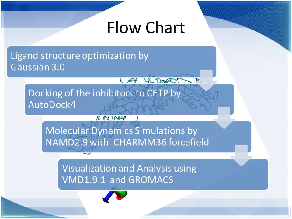 Flow Chart Ligand structure optimization by Gaussian 3.0