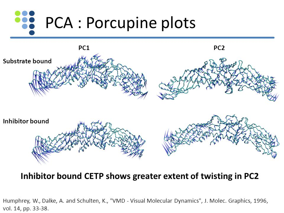 PCA : Porcupine plots PC1. PC2. Substrate bound. Inhibitor bound. Inhibitor bound CETP shows greater extent of twisting in PC2.