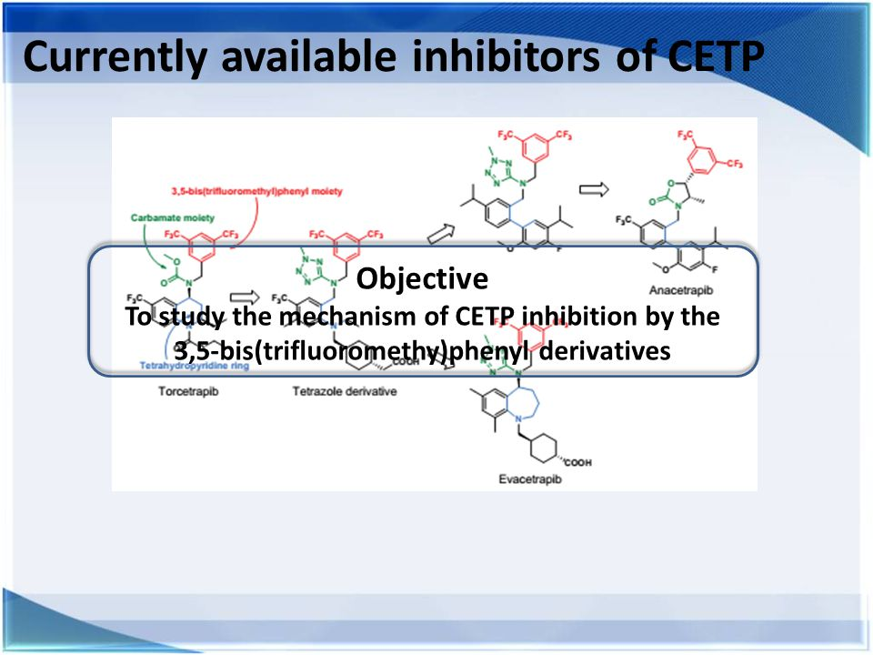 Currently available inhibitors of CETP