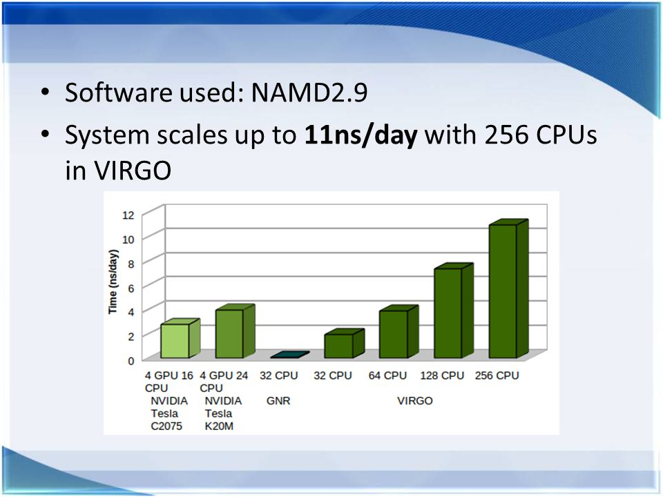 Software used: NAMD2.9 System scales up to 11ns/day with 256 CPUs in VIRGO
