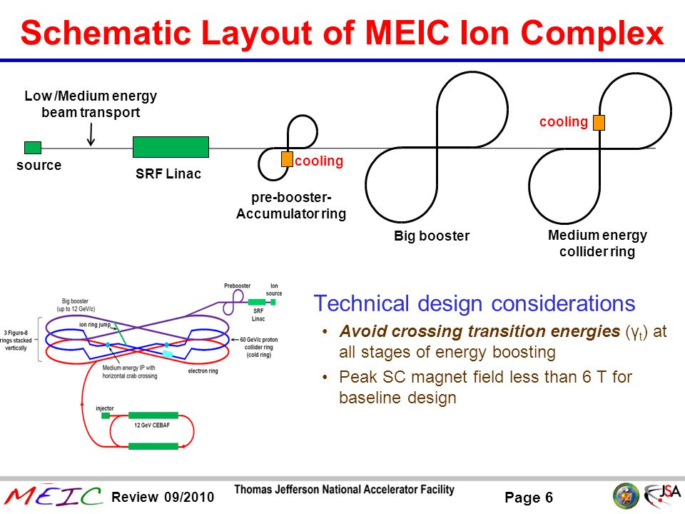 Schematic Layout of MEIC Ion Complex