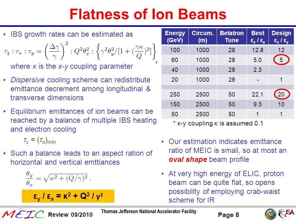 Flatness of Ion Beams εy / εx = κ2 + Q2 / γ2