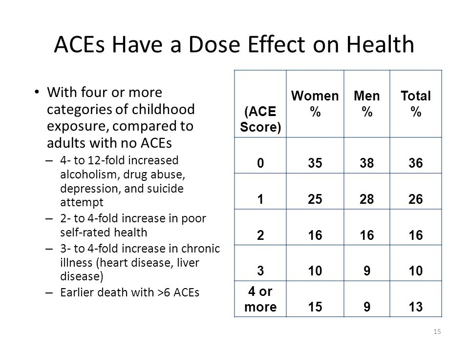 ACEs Have a Dose Effect on Health