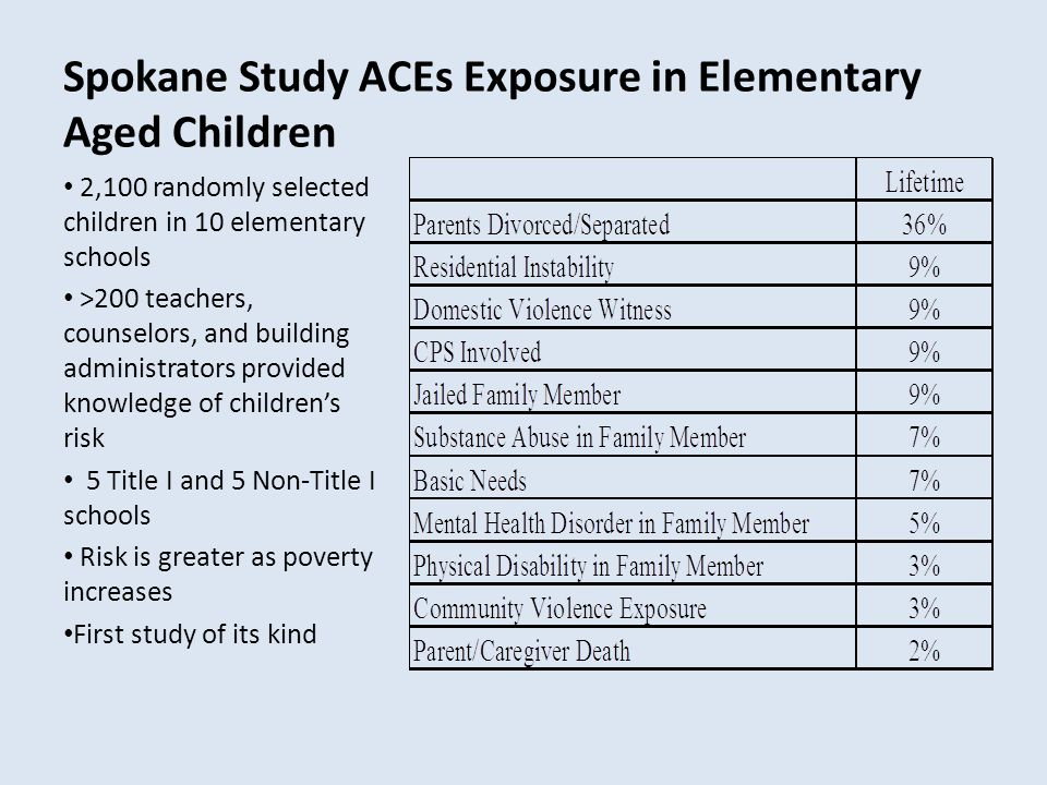 Spokane Study ACEs Exposure in Elementary Aged Children