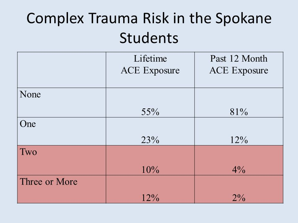 Complex Trauma Risk in the Spokane Students