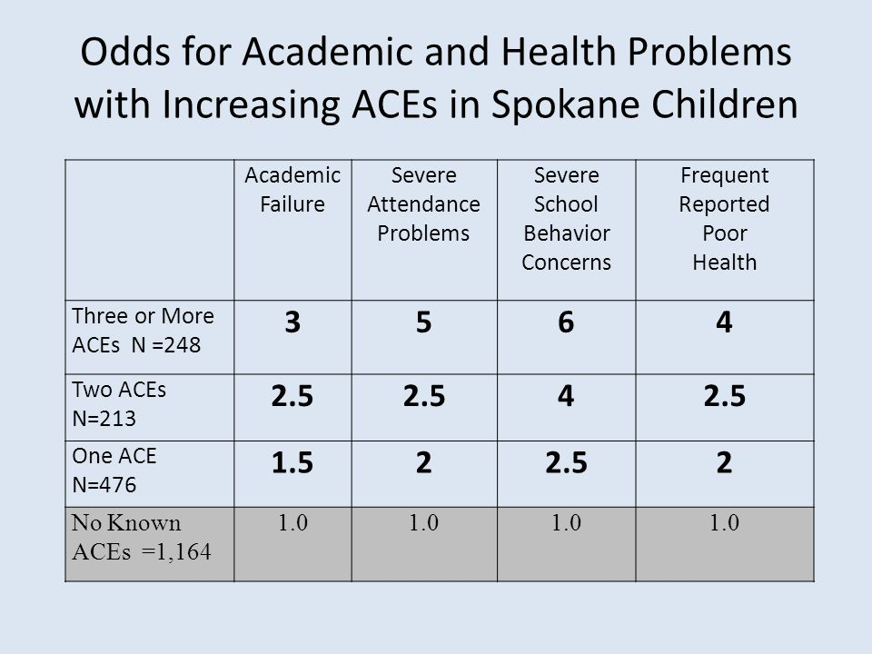 Odds for Academic and Health Problems with Increasing ACEs in Spokane Children