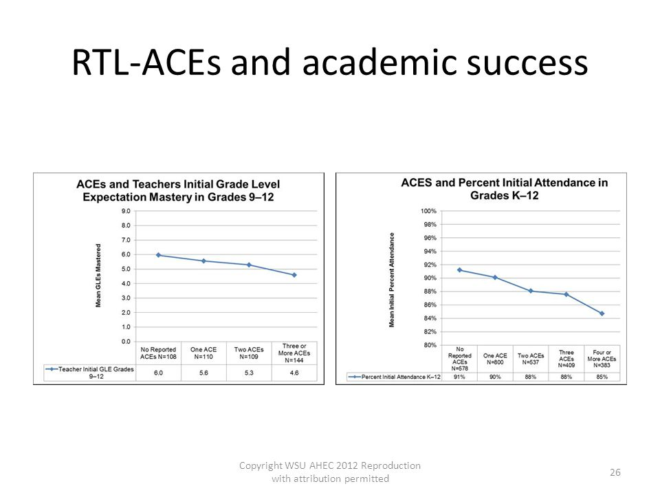 RTL-ACEs and academic success