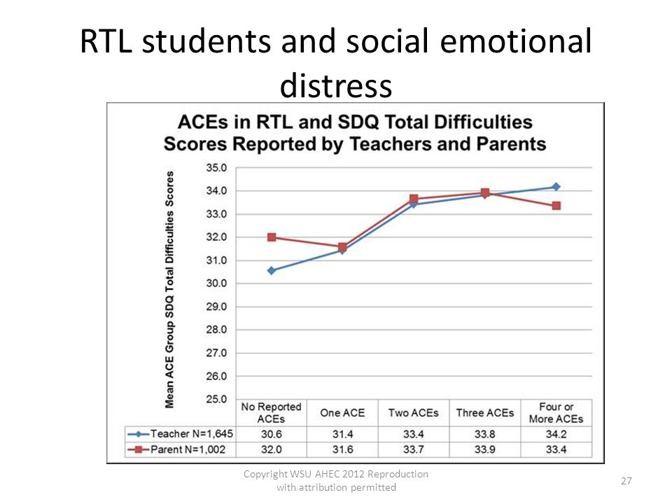 RTL students and social emotional distress