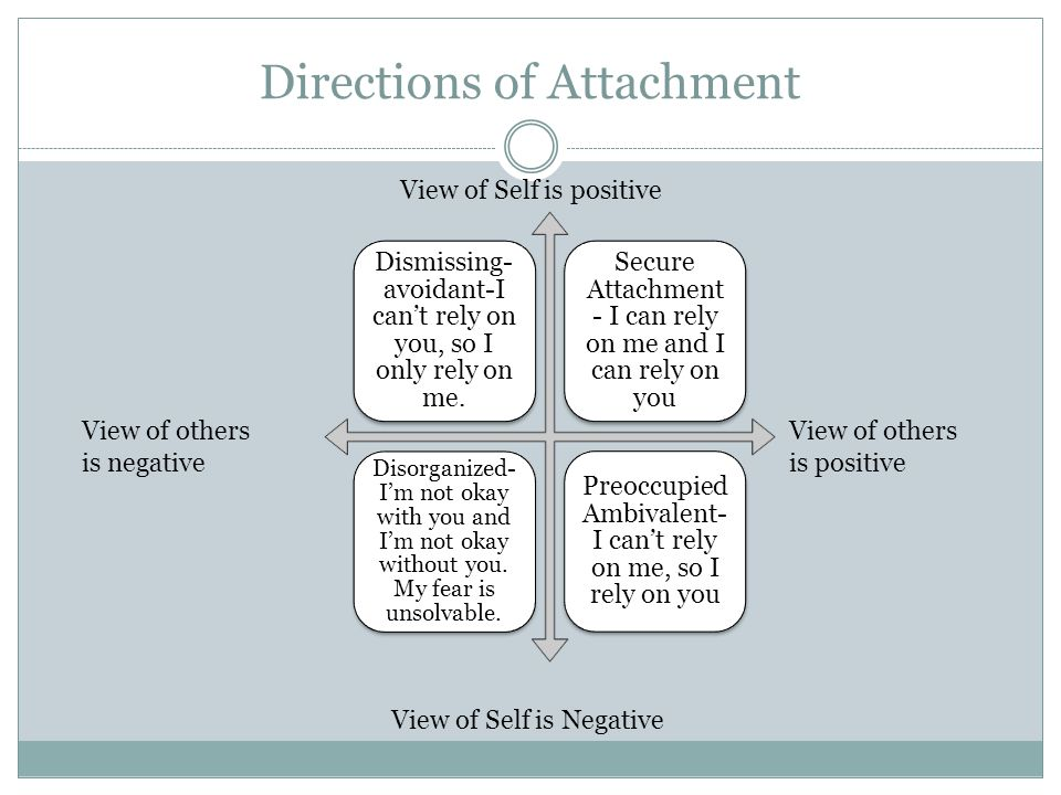 Directions of Attachment