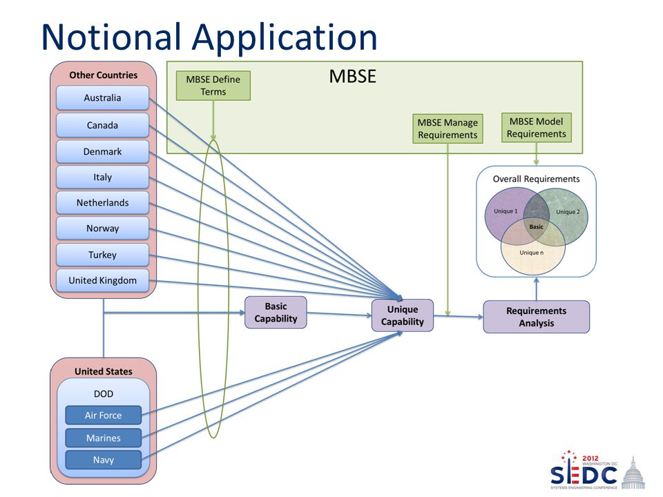 Notional Application