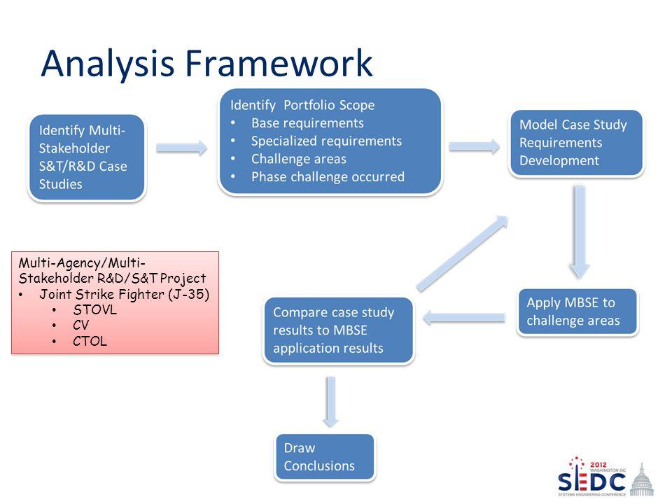 Analysis Framework Multi-Agency/Multi-Stakeholder R&D/S&T Project