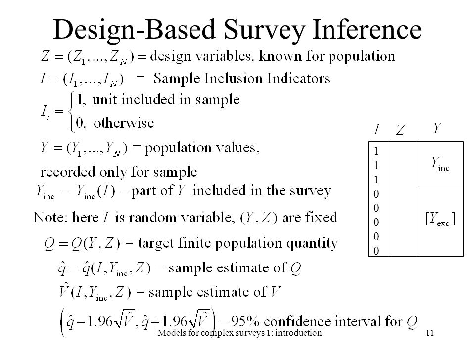 Design-Based Survey Inference