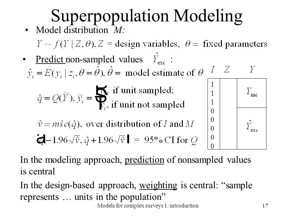 Superpopulation Modeling