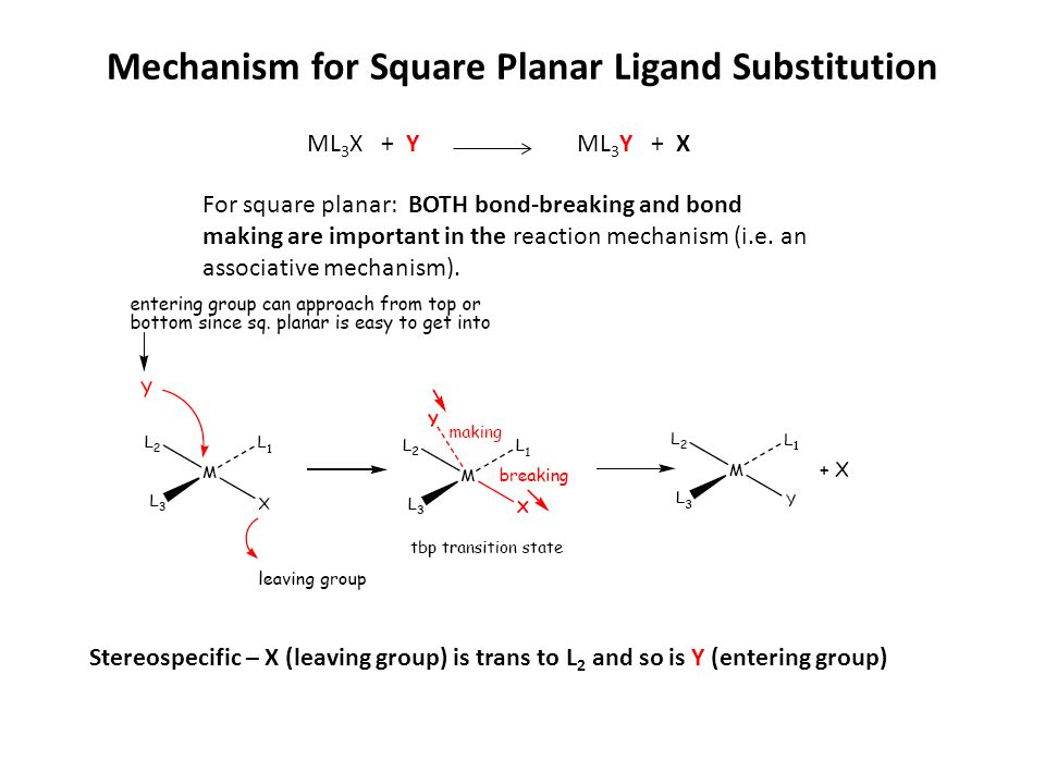 Mechanism for Square Planar Ligand Substitution