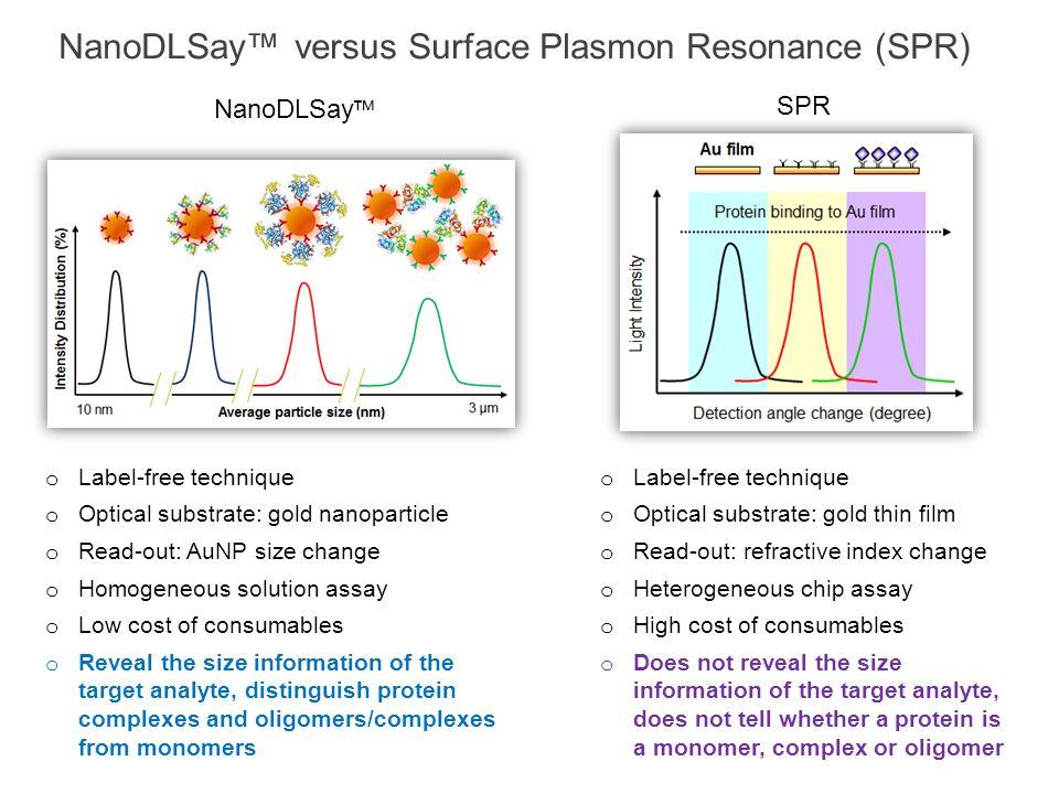 NanoDLSay™ versus Surface Plasmon Resonance (SPR)