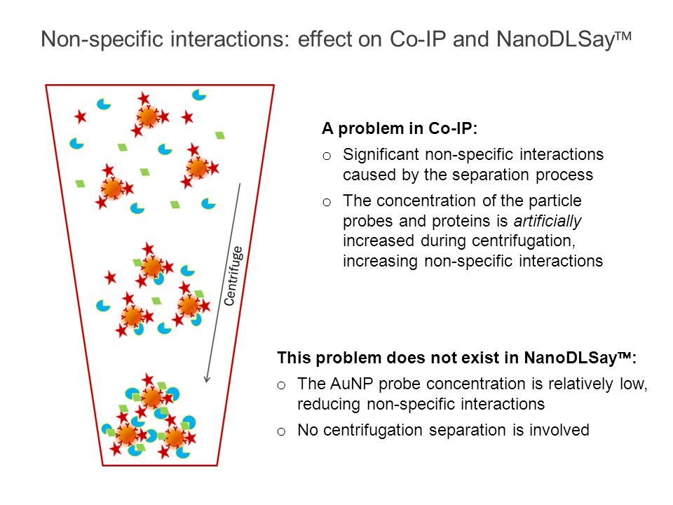 Non-specific interactions: effect on Co-IP and NanoDLSay™