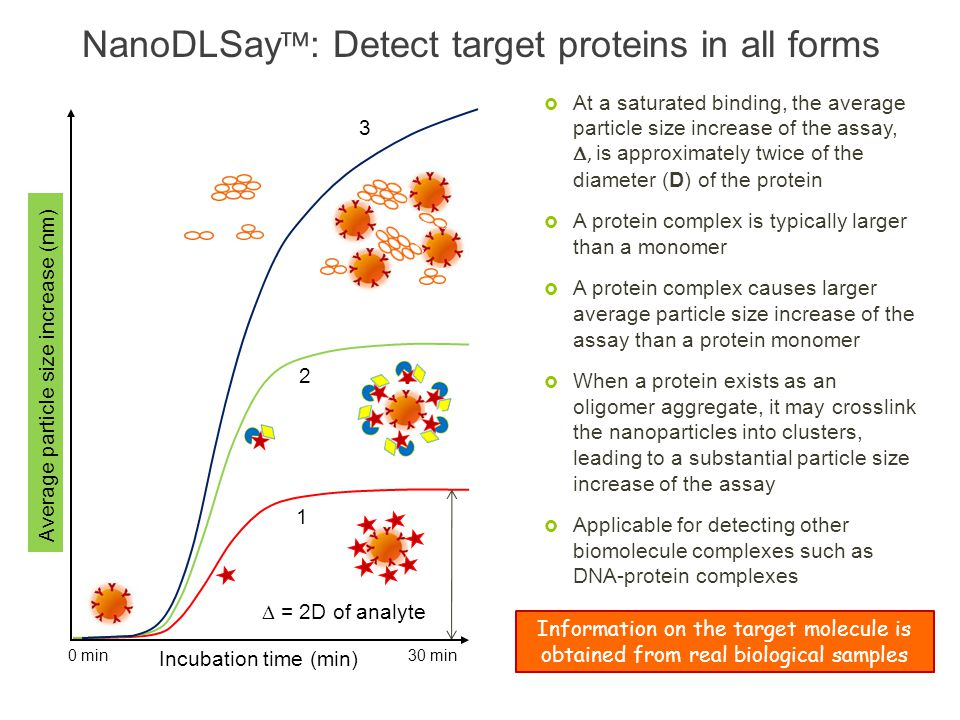 NanoDLSay™: Detect target proteins in all forms