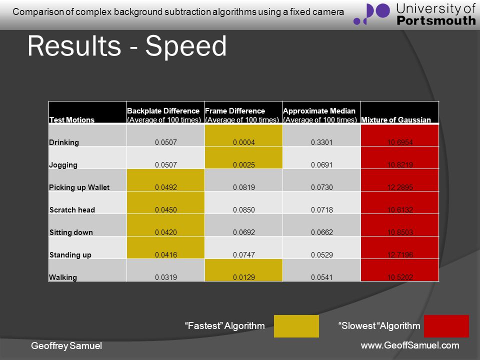 Results - Speed Fastest Algorithm Slowest Algorithm Test Motions