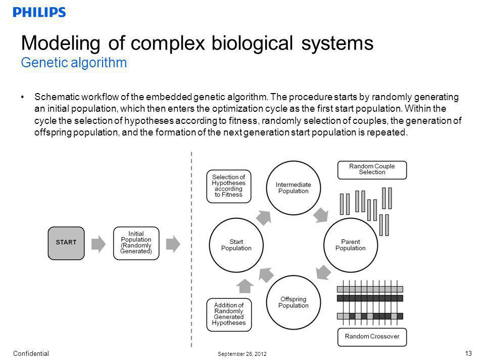 Modeling of complex biological systems Genetic algorithm
