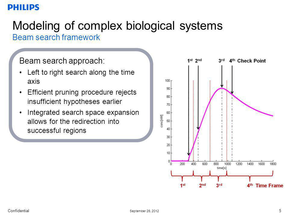 Modeling of complex biological systems Beam search framework