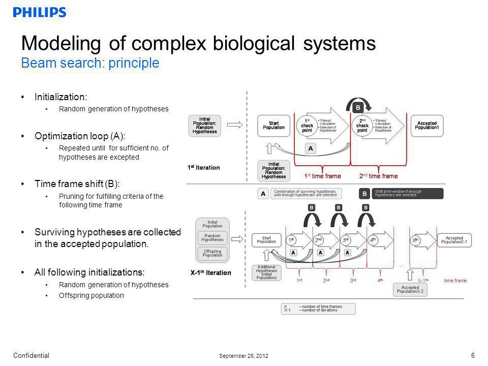 Modeling of complex biological systems Beam search: principle