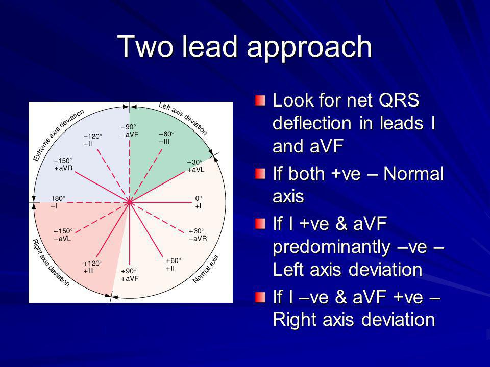 Two lead approach Look for net QRS deflection in leads I and aVF