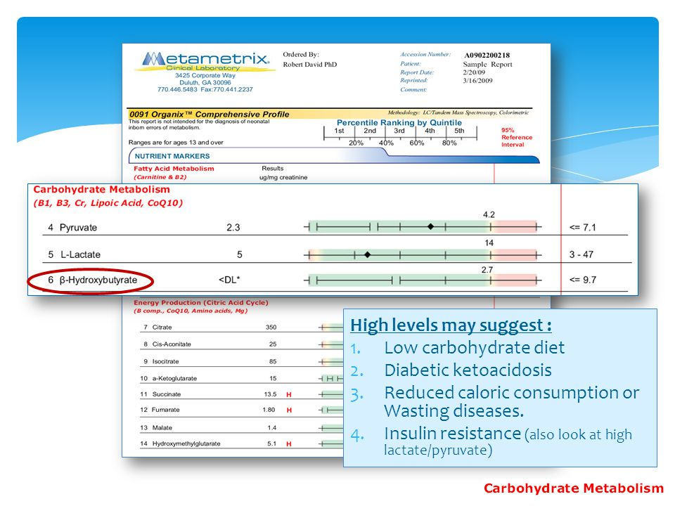 High levels may suggest : Low carbohydrate diet Diabetic ketoacidosis