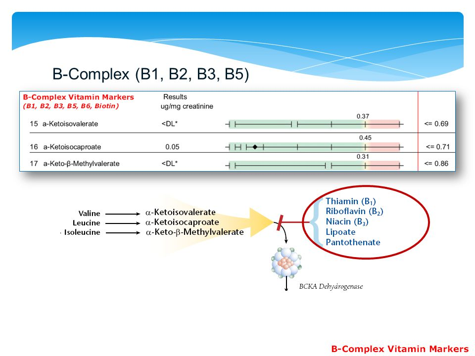 B-Complex (B1, B2, B3, B5)