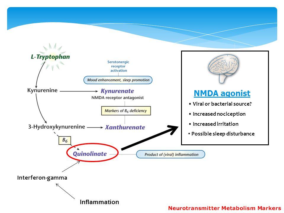 NMDA agonist Interferon-gamma Inflammation Viral or bacterial source
