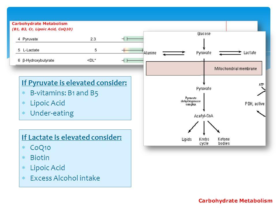 If Pyruvate is elevated consider: B-vitamins: B1 and B5 Lipoic Acid