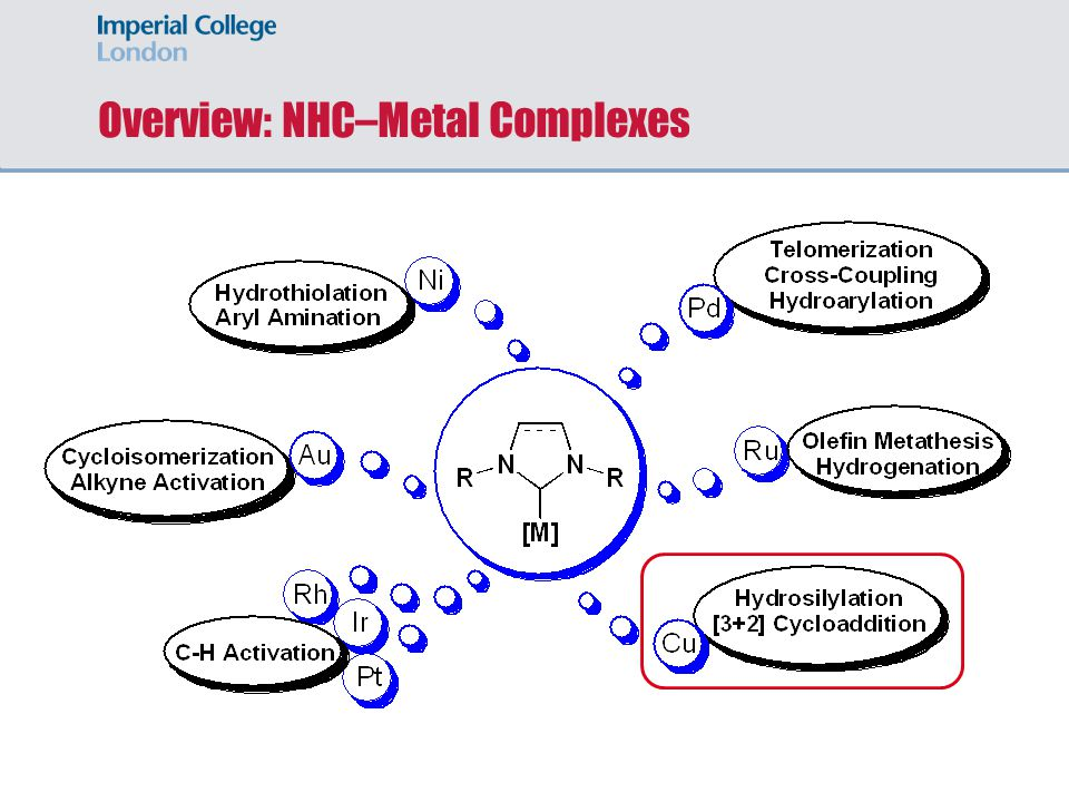 Overview: NHC–Metal Complexes