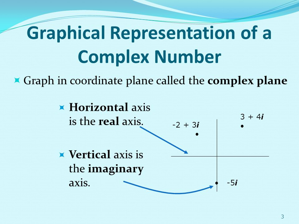 Graphical Representation of a Complex Number