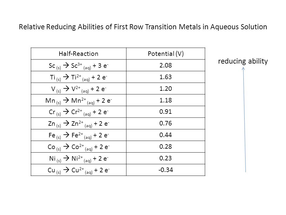 Relative Reducing Abilities of First Row Transition Metals in Aqueous Solution