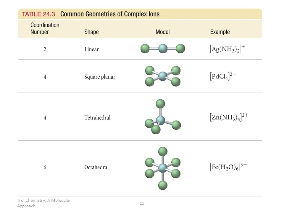 Geometries in Complex Ions